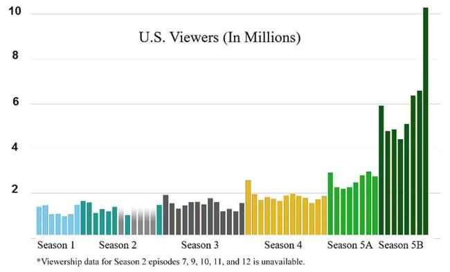 Breaking Bad Viewership Chart Jpeg