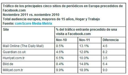 Más del 10% del tráfico web de los principales diarios europeos proviene de Facebook