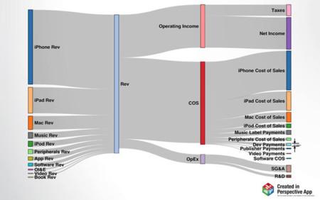 Los ingresos de iTunes puestos en contexto