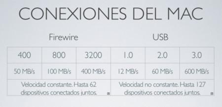 comparativa datos teoricos Firewire y USB