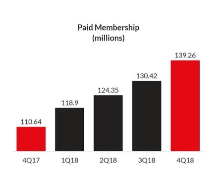 Netflix Q4 2018 Earnings
