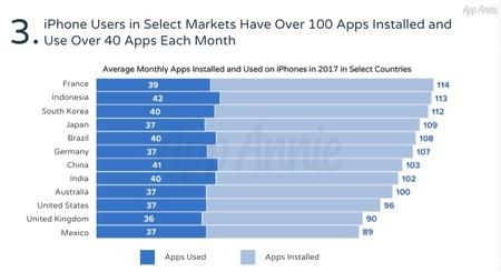 App Annie Aplicaciones Iphone