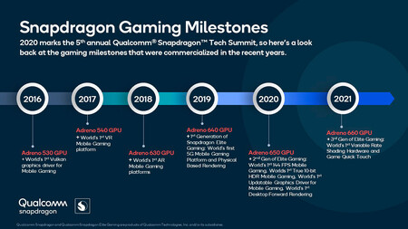 Snapdragon Gaming Milestones Timeline