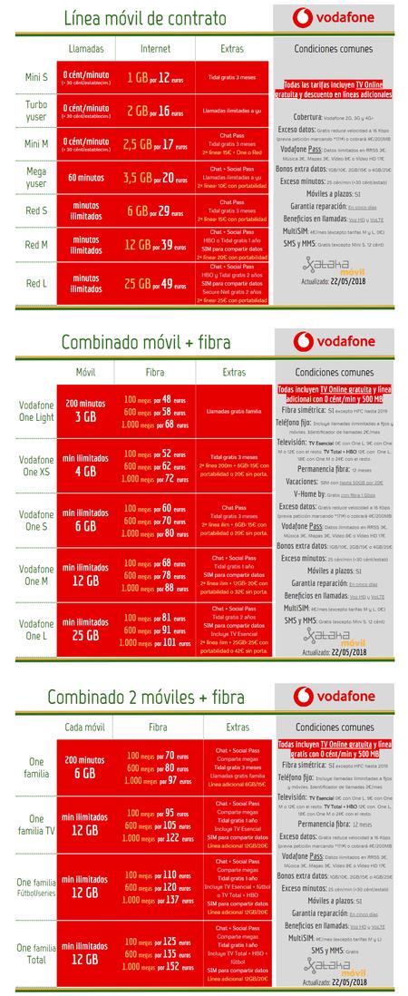 Nuevas Tarifas Vodafone Junio 2018