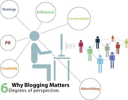 Ventajas del Blog en la Empresa