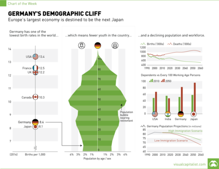 Germany Demographic Cliff Chart