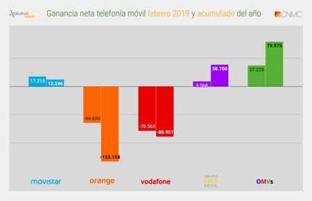 Ganancia Neta Telefonia Movil Febrero 2019 Y Acumulado Del Ano