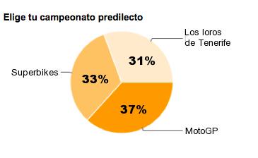 Encuesta: Superbike o MotoGP, resultados