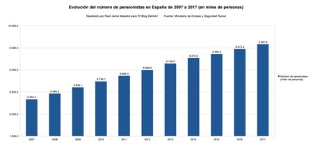 Evolucion Del Numero De Pensionistas En Espana De 2007 A 2017