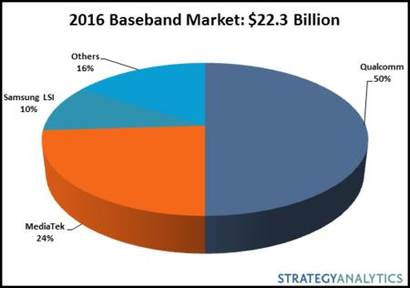 Cuotas de mercado en el sector del LTE para móviles en 2016