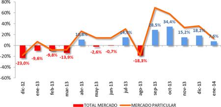 Suben las ventas de coches en enero, van cinco meses en positivo