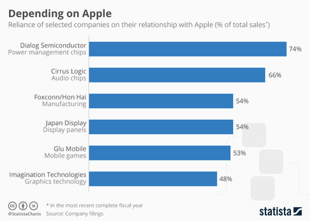 Chartoftheday 8975 Suppliers Depending On Apple N