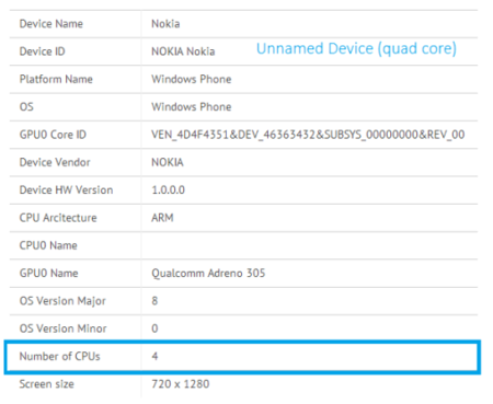 Un Nokia Lumia con procesador de cuatro núcleos aparece en benchmarks