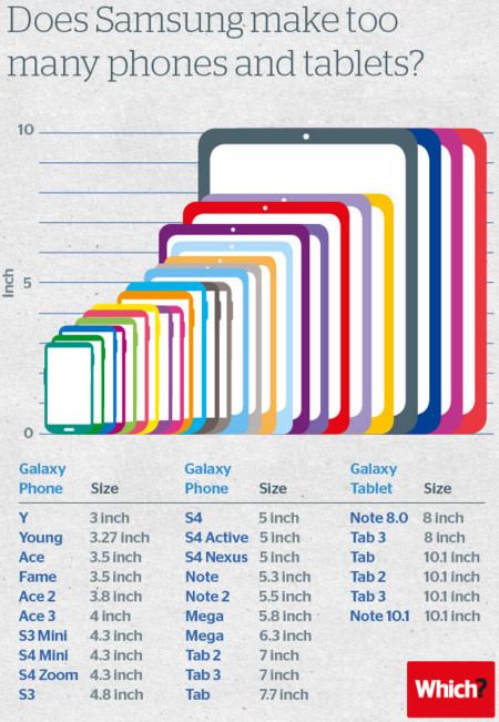 tamaño de dispositivos Samsung