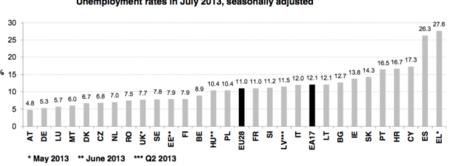 No hay grandes cambios en el mapa del desempleo europeo