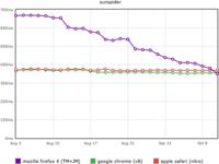Firefox ya es el más rápido en interpretar Javascript