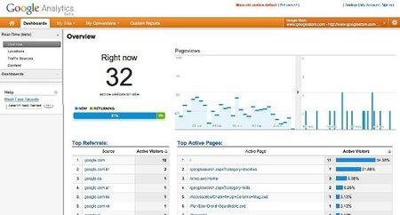 Google Analytics empieza a ofrecer datos en tiempo real