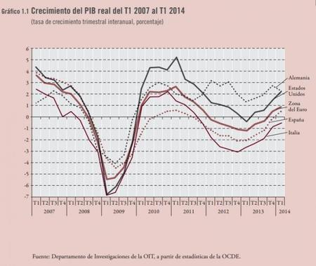 OIT: Crecimiento del PIB al T1 2014, ¿ahora si estamos creciendo?