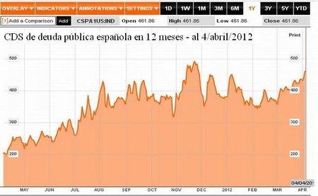 España entra en la espiral de la muerte