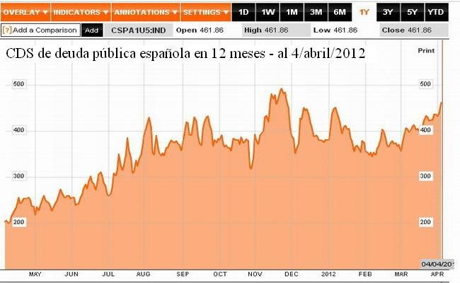 CDS España al 04042012