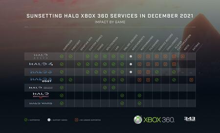 Halo Xbox 360 02