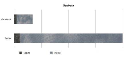 grafico estadísticas redes sociales facebook twitter genbeta crecimiento