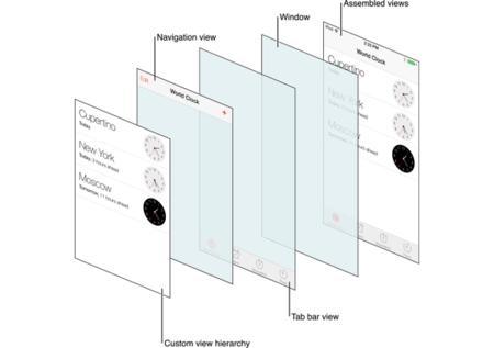 Jerarquía de capas en las vistas de iOS 7