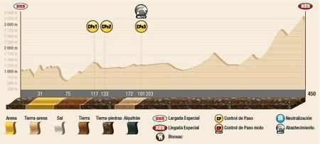 Perfil Etapa9 Dakar2015