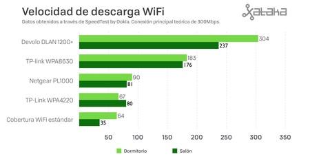 Velocidad Descarga Wifi