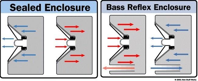 Cajas selladas y bass-reflex