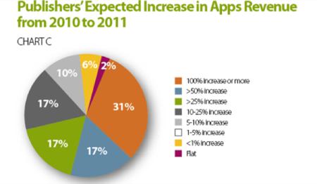 Predicen una bajada de mercado para la App Store en 2011