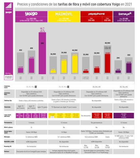 Precios Y Condiciones De Las Tarifas De Fibra Y Movil Con Cobertura Yoigo En 2021