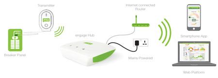 Monitoriza tu consumo eléctrico - 2