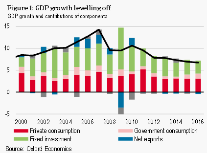 Fig 1 Gdp Growth