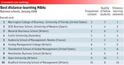 Las mejores escuelas de negocios a distancia