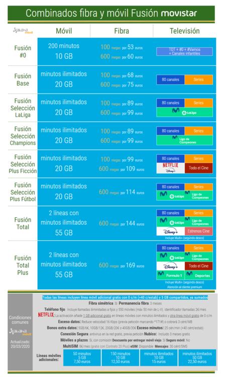 Nuevas Tarifas Movistar Fusion Marzo 2020