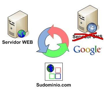Google Public DNS, otro paso más en la conquista de la red