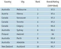 Las mejores ciudades para vivir 2011
