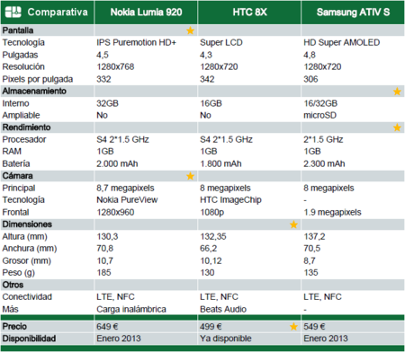 Tabla comparativa Windows Phone 8