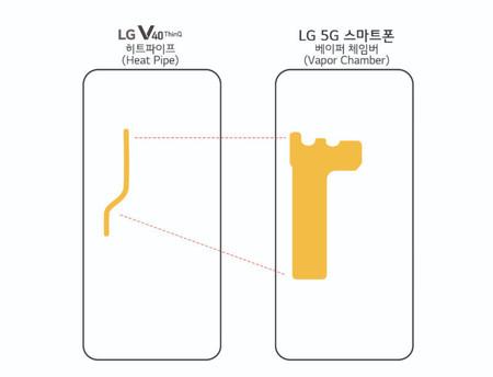 Lg Smartphone 5g Sistema Disipacion Calor