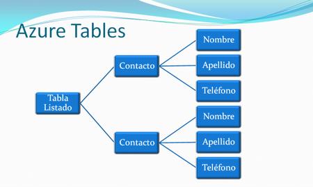 Estructura de Azure Table