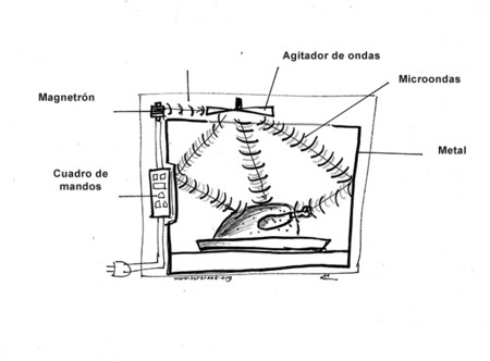 Dibujo Micro