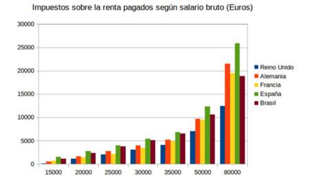 Impuestos Sobre La Renta Pagados Segun Salario Bruto