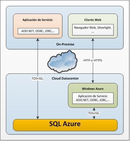 SQL Azure - Arquitectura