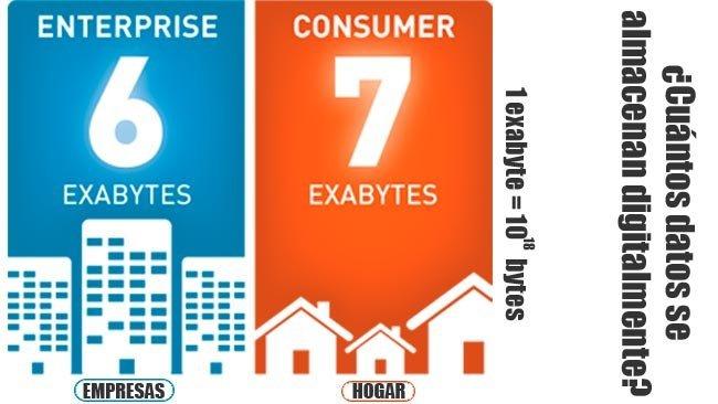 Almacenamiento digital: Empresas vs. Hogar