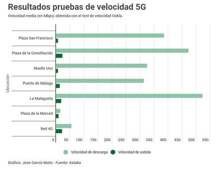 Resultados pruebas de velocidad 5G