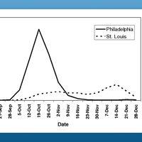 ¿Son útiles las cuarentenas del coronavirus? El ejemplo de Filadelfia y San Luis en la gripe española