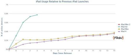 Aceptación iPad
