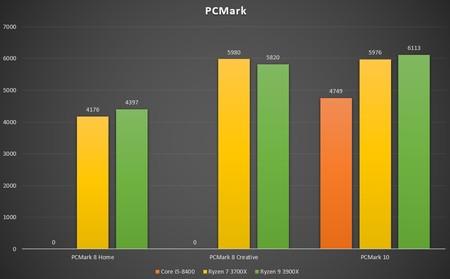 Pcmark 2