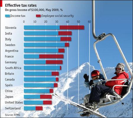 El impuesto efectivo de distintos países